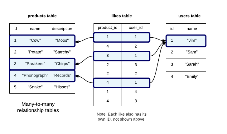 Rails relationships learneroo migration create a like model and table rails generate ccuart Choice Image