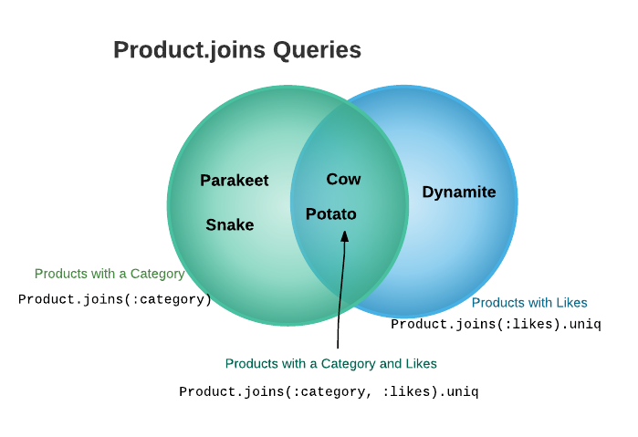 product joins venn diagram